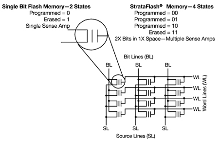 format raw flash memory