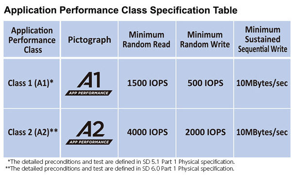 Application Performance Class Specification Chart